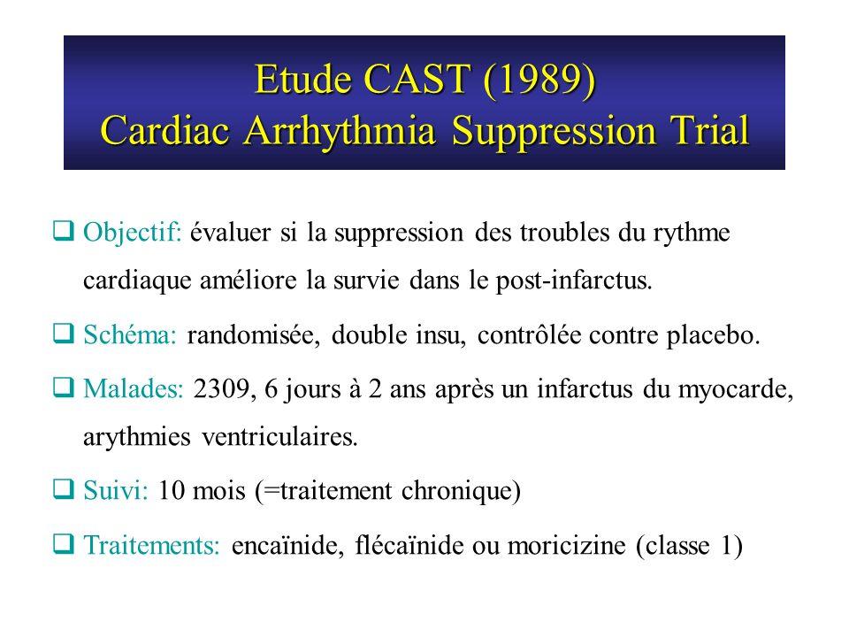 Etude CAST (1989) Cardiac Arrhythmia Suppression Trial Objectif: évaluer si la suppression des troubles du rythme cardiaque améliore la survie dans le