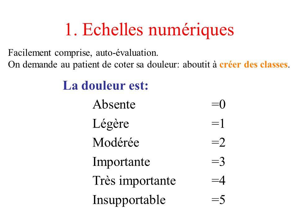 1. Echelles numériques La douleur est: Absente=0 Légère=1 Modérée=2 Importante=3 Très importante=4 Insupportable=5 Facilement comprise, auto-évaluatio