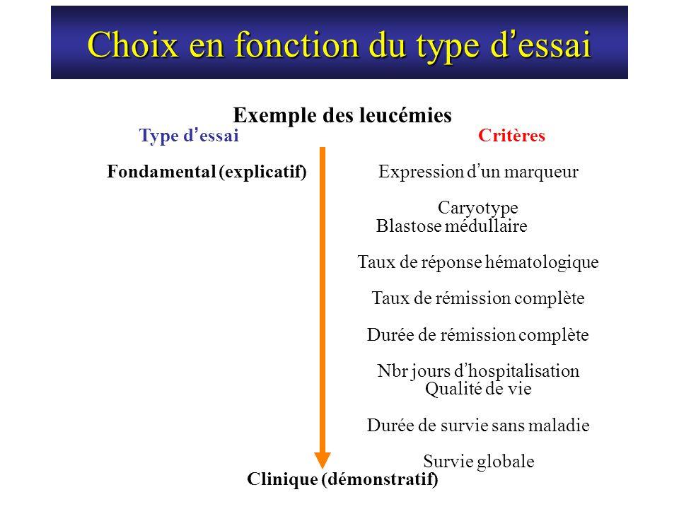 Choix en fonction du type d essai Exemple des leucémies Type d essaiCritères Fondamental (explicatif)Expression d un marqueur Caryotype Blastose médul