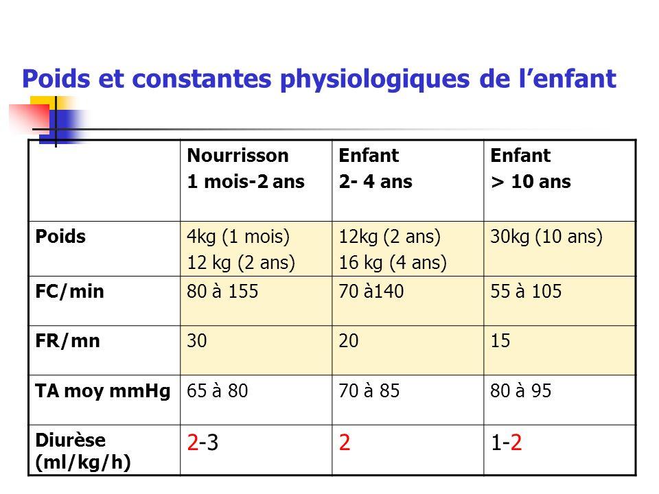 Poids et constantes physiologiques de lenfant Nourrisson 1 mois-2 ans Enfant 2- 4 ans Enfant > 10 ans Poids4kg (1 mois) 12 kg (2 ans) 16 kg (4 ans) 30