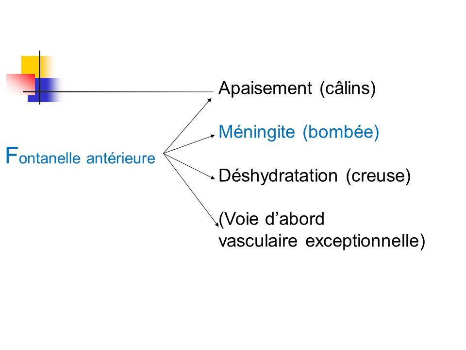 F ontanelle antérieure Apaisement (câlins) Méningite (bombée) Déshydratation (creuse) (Voie dabord vasculaire exceptionnelle)