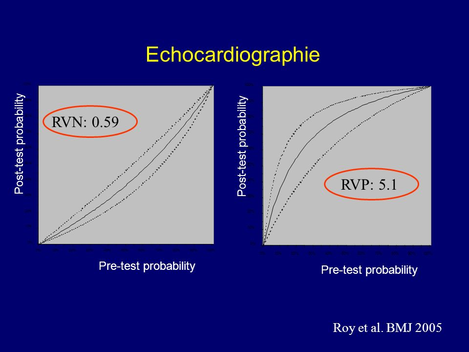 Echocardiographie 0% 10% 20% 30% 40% 50% 60% 70% 80% 90% 100% 0%10%20%30%40%50%60%70%80%90%100% Pre-test probability Post-test probability 0% 10% 20%