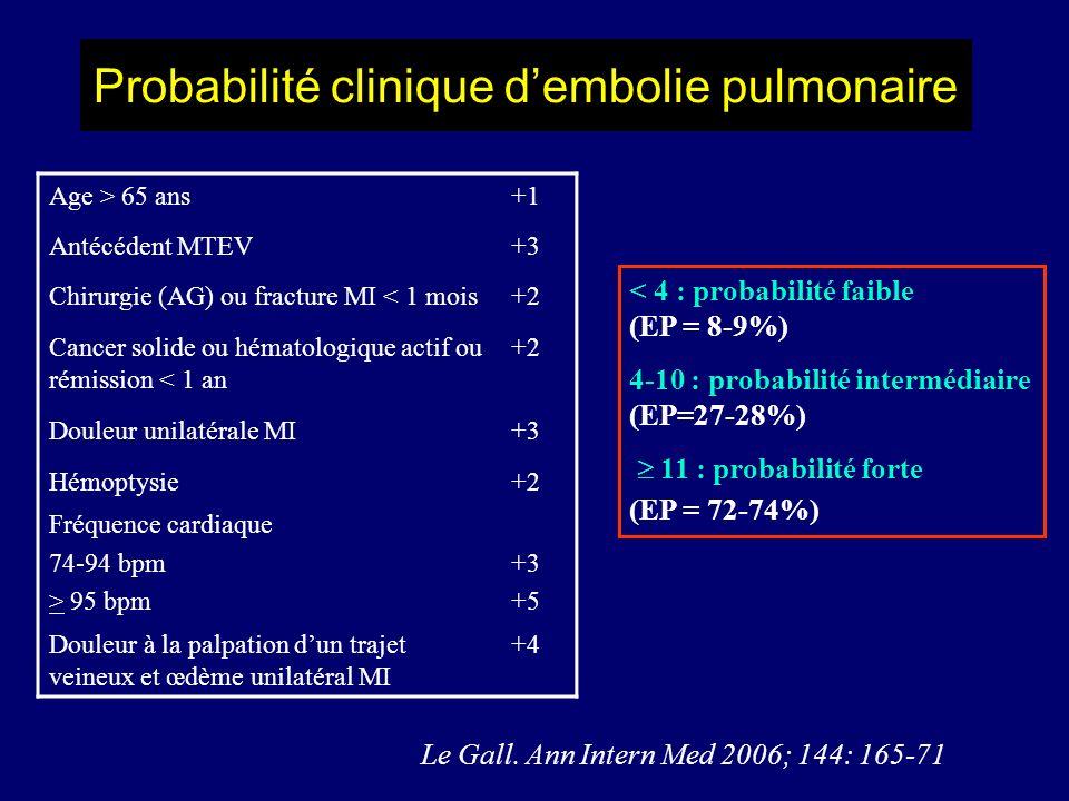 Probabilité clinique dembolie pulmonaire Le Gall. Ann Intern Med 2006; 144: 165-71 < 4 : probabilité faible (EP = 8-9%) 4-10 : probabilité intermédiai