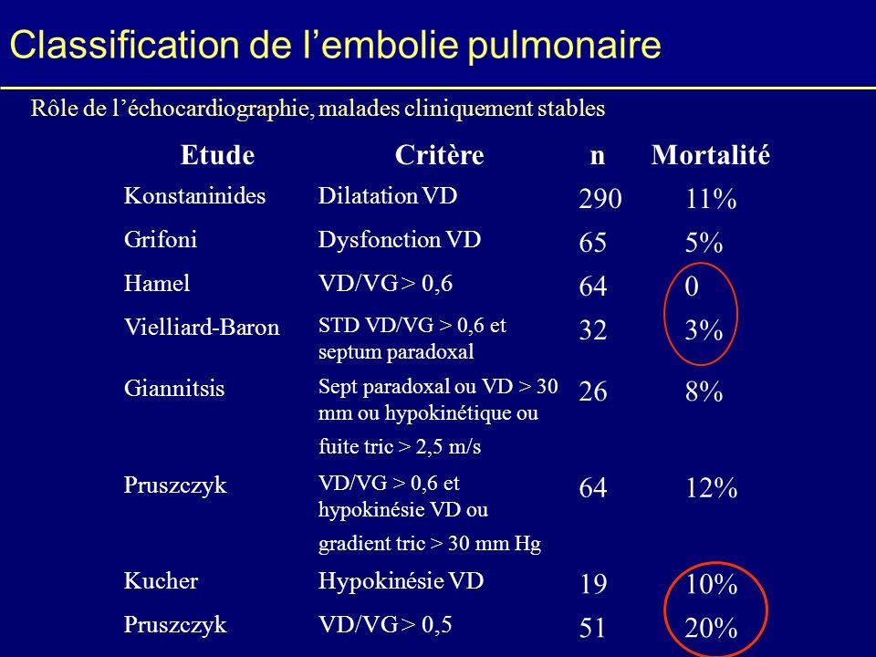 Classification de lembolie pulmonaire EtudeCritèrenMortalité KonstaninidesDilatation VD 29011% GrifoniDysfonction VD 655% HamelVD/VG > 0,6 640 Viellia