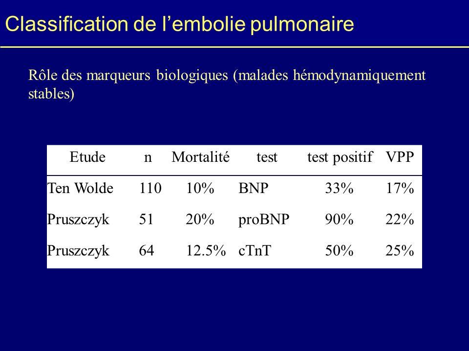 Classification de lembolie pulmonaire EtudenMortalitétesttest positifVPP Ten Wolde11010%BNP33%17% Pruszczyk5120%proBNP90%22% Pruszczyk6412.5%cTnT50%25