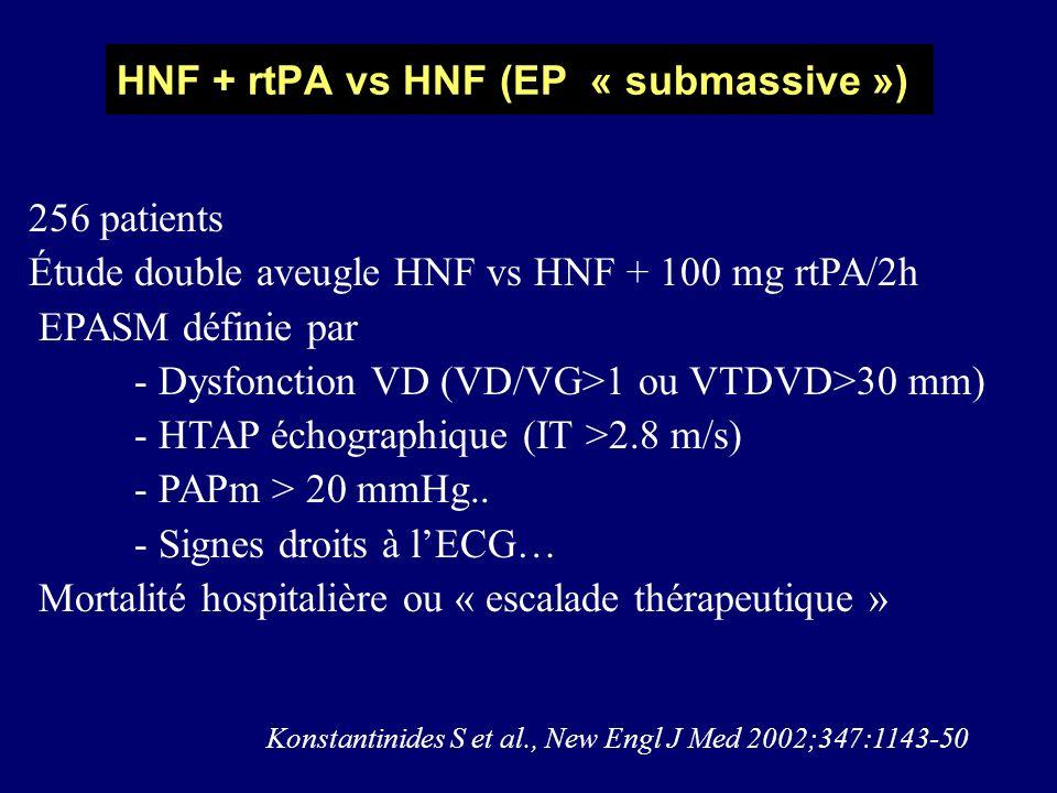 HNF + rtPA vs HNF (EP « submassive ») 256 patients Étude double aveugle HNF vs HNF + 100 mg rtPA/2h EPASM définie par - Dysfonction VD (VD/VG>1 ou VTD
