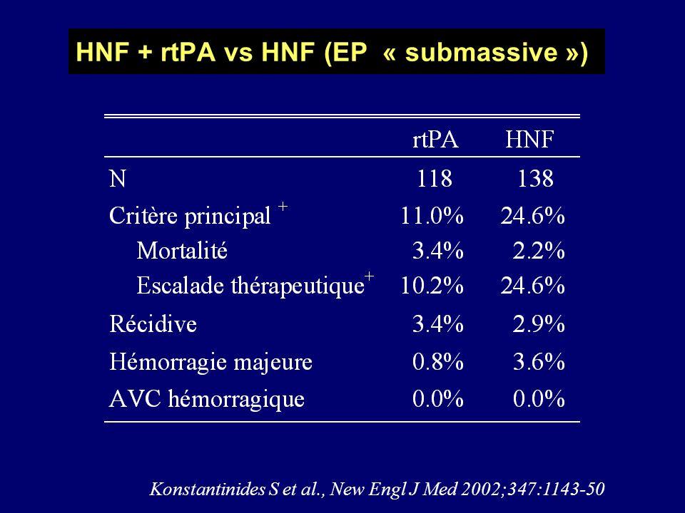 (+) P<0.01 Konstantinides S et al., New Engl J Med 2002;347:1143-50 HNF + rtPA vs HNF (EP « submassive »)