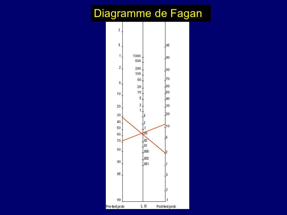 Diagramme de Fagan
