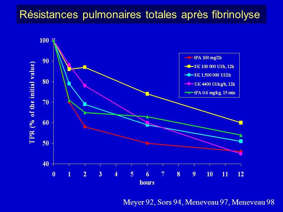 Résistances pulmonaires totales après fibrinolyse Meyer 92, Sors 94, Meneveau 97, Meneveau 98