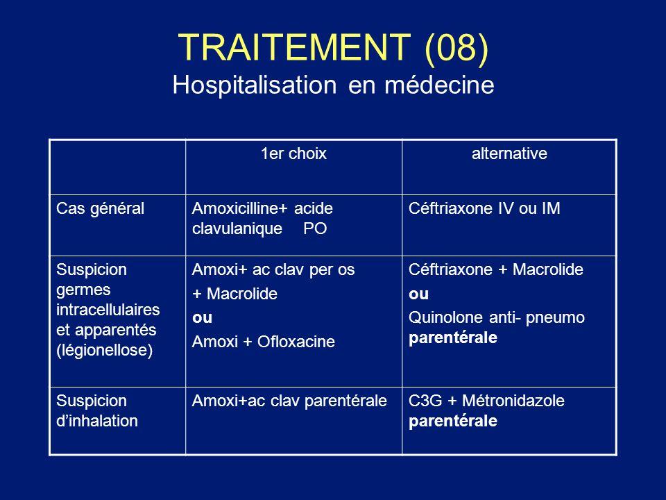 TRAITEMENT (08) Hospitalisation en médecine 1er choixalternative Cas généralAmoxicilline+ acide clavulanique PO Céftriaxone IV ou IM Suspicion germes