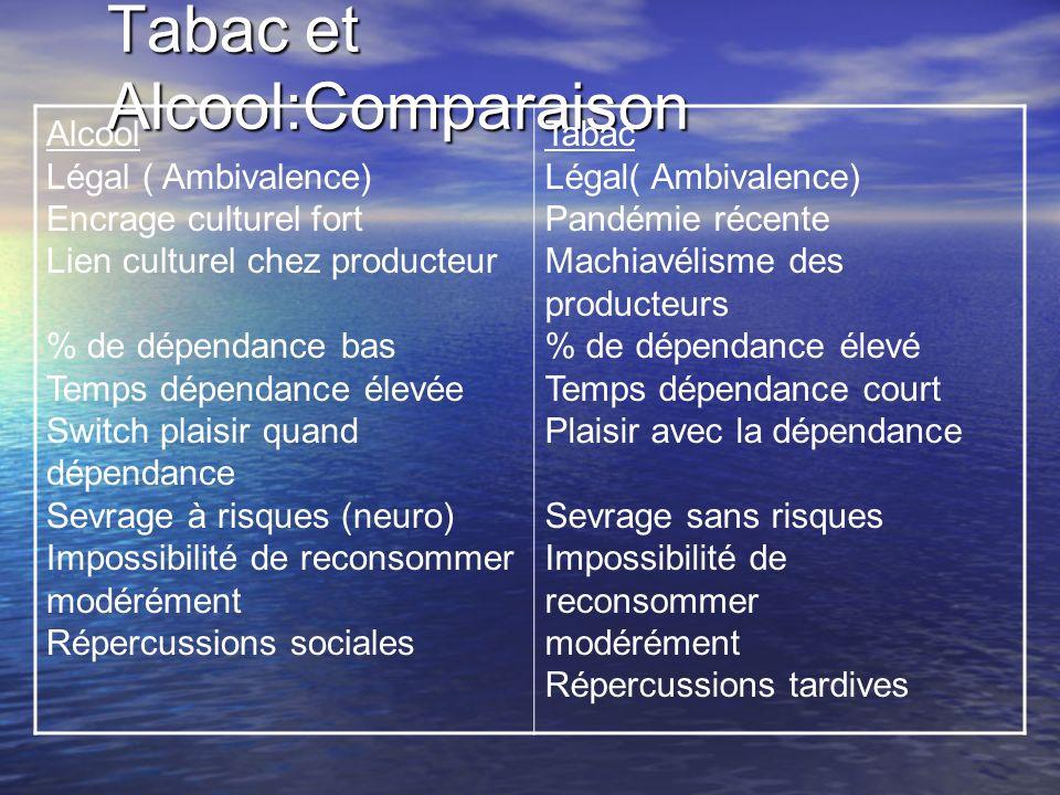 Tabac et Alcool:Comparaison Alcool Légal ( Ambivalence) Encrage culturel fort Lien culturel chez producteur % de dépendance bas Temps dépendance élevé