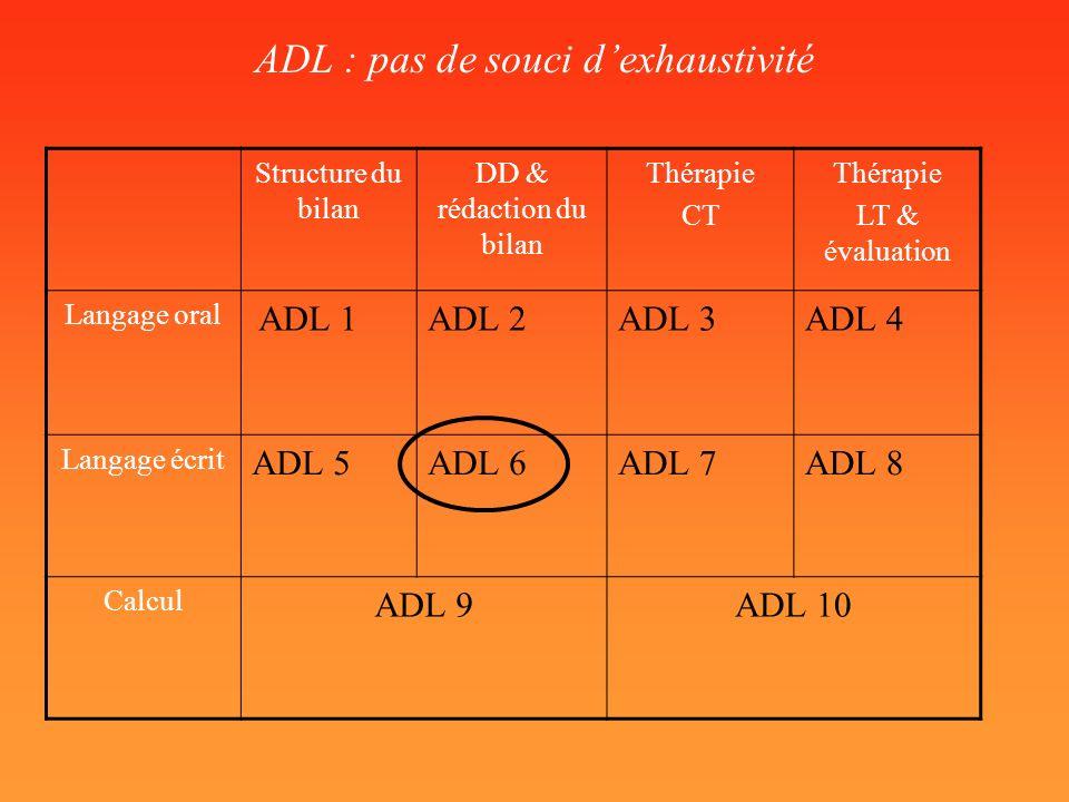 ADL : pas de souci dexhaustivité Structure du bilan DD & rédaction du bilan Thérapie CT Thérapie LT & évaluation Langage oral ADL 1ADL 2ADL 3ADL 4 Lan