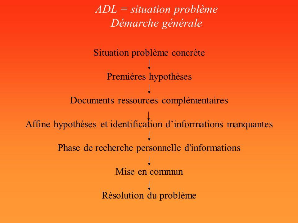 ADL = situation problème Démarche générale Situation problème concrète Premières hypothèses Documents ressources complémentaires Affine hypothèses et