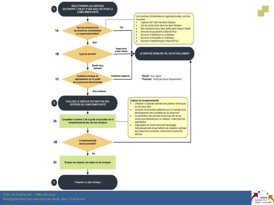 CSSS de Charlevoix - Plan clinique Redéploiement des services de santé dans Charlevoix