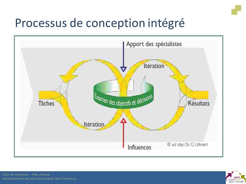 Processus de conception intégré CSSS de Charlevoix - Plan clinique Redéploiement des services de santé dans Charlevoix