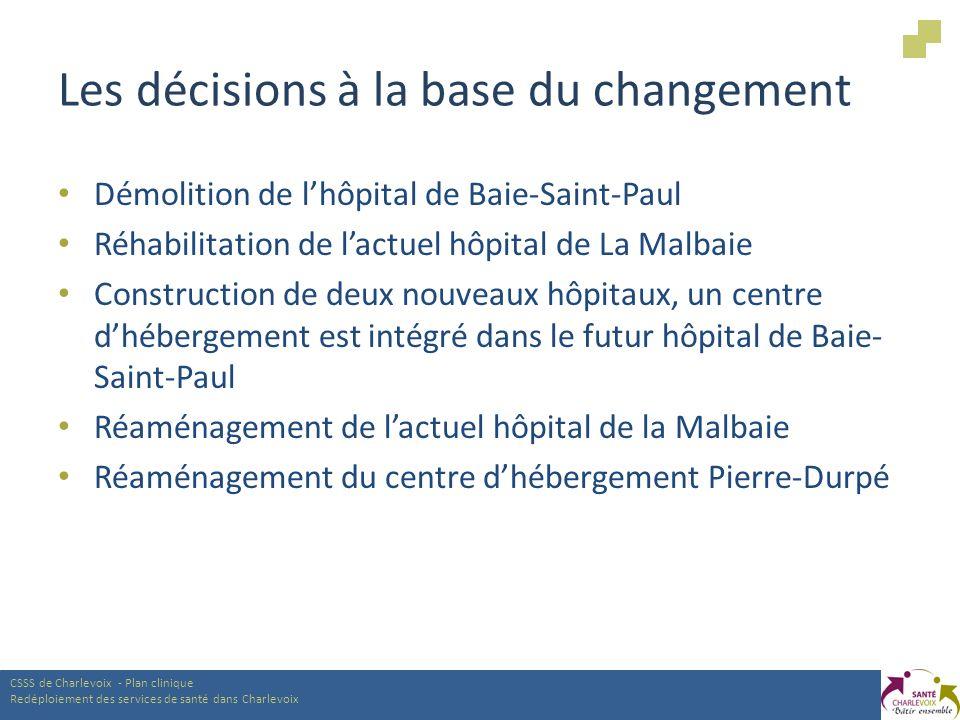 Les décisions à la base du changement Démolition de lhôpital de Baie-Saint-Paul Réhabilitation de lactuel hôpital de La Malbaie Construction de deux nouveaux hôpitaux, un centre dhébergement est intégré dans le futur hôpital de Baie- Saint-Paul Réaménagement de lactuel hôpital de la Malbaie Réaménagement du centre dhébergement Pierre-Durpé CSSS de Charlevoix - Plan clinique Redéploiement des services de santé dans Charlevoix