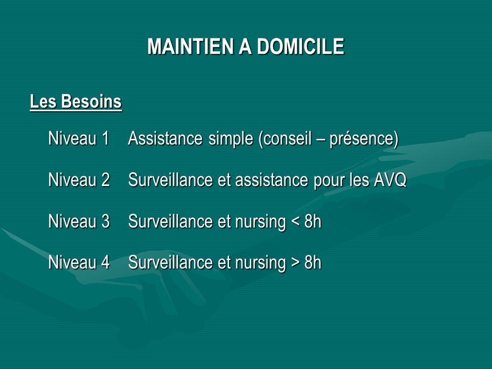 MAINTIEN A DOMICILE Les Besoins Niveau 1 Assistance simple (conseil – présence) Niveau 2Surveillance et assistance pour les AVQ Niveau 3Surveillance et nursing < 8h Niveau 4Surveillance et nursing > 8h