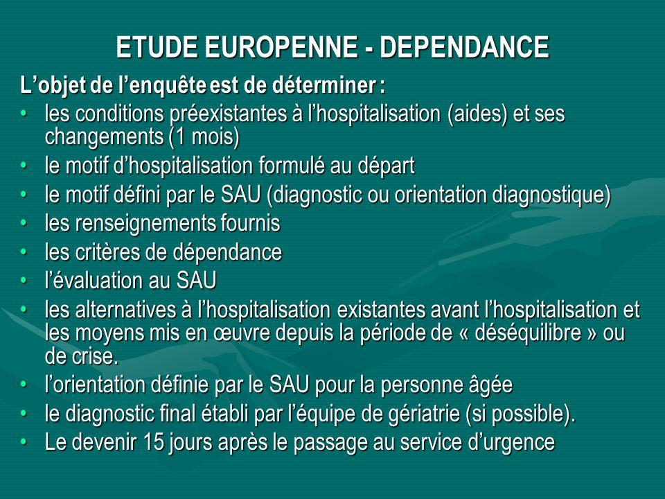 ETUDE EUROPENNE - DEPENDANCE Lobjet de lenquête est de déterminer : les conditions préexistantes à lhospitalisation (aides) et ses changements (1 mois)les conditions préexistantes à lhospitalisation (aides) et ses changements (1 mois) le motif dhospitalisation formulé au départle motif dhospitalisation formulé au départ le motif défini par le SAU (diagnostic ou orientation diagnostique)le motif défini par le SAU (diagnostic ou orientation diagnostique) les renseignements fournisles renseignements fournis les critères de dépendanceles critères de dépendance lévaluation au SAUlévaluation au SAU les alternatives à lhospitalisation existantes avant lhospitalisation et les moyens mis en œuvre depuis la période de « déséquilibre » ou de crise.les alternatives à lhospitalisation existantes avant lhospitalisation et les moyens mis en œuvre depuis la période de « déséquilibre » ou de crise.