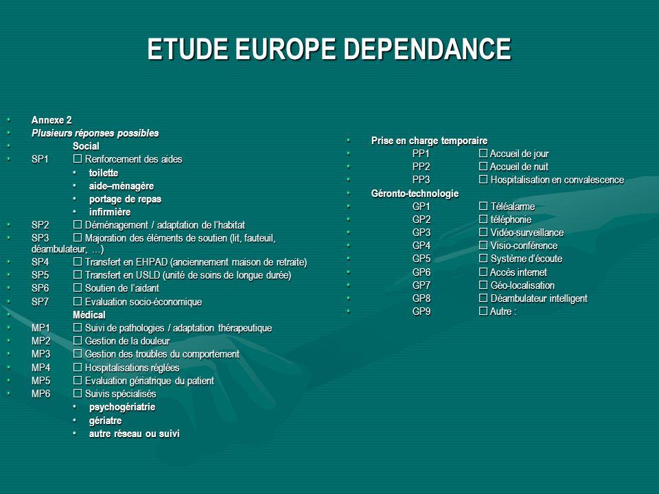 ETUDE EUROPE DEPENDANCE Annexe 2 Annexe 2 Plusieurs réponses possibles Plusieurs réponses possibles Social Social SP1 Renforcement des aidesSP1 Renforcement des aides toilette toilette aide–ménagère aide–ménagère portage de repas portage de repas infirmière infirmière SP2 Déménagement / adaptation de lhabitatSP2 Déménagement / adaptation de lhabitat SP3 Majoration des éléments de soutien (lit, fauteuil, déambulateur, …)SP3 Majoration des éléments de soutien (lit, fauteuil, déambulateur, …) SP4 Transfert en EHPAD (anciennement maison de retraite)SP4 Transfert en EHPAD (anciennement maison de retraite) SP5 Transfert en USLD (unité de soins de longue durée)SP5 Transfert en USLD (unité de soins de longue durée) SP6 Soutien de laidantSP6 Soutien de laidant SP7 Evaluation socio-économiqueSP7 Evaluation socio-économique Médical Médical MP1 Suivi de pathologies / adaptation thérapeutiqueMP1 Suivi de pathologies / adaptation thérapeutique MP2 Gestion de la douleurMP2 Gestion de la douleur MP3 Gestion des troubles du comportementMP3 Gestion des troubles du comportement MP4 Hospitalisations régléesMP4 Hospitalisations réglées MP5 Evaluation gériatrique du patientMP5 Evaluation gériatrique du patient MP6 Suivis spécialisésMP6 Suivis spécialisés psychogériatrie psychogériatrie gériatre gériatre autre réseau ou suivi autre réseau ou suivi Prise en charge temporaire Prise en charge temporaire PP1 Accueil de jourPP1 Accueil de jour PP2 Accueil de nuitPP2 Accueil de nuit PP3 Hospitalisation en convalescencePP3 Hospitalisation en convalescence Géronto-technologie Géronto-technologie GP1 TéléalarmeGP1 Téléalarme GP2 téléphonieGP2 téléphonie GP3 Vidéo-surveillanceGP3 Vidéo-surveillance GP4 Visio-conférenceGP4 Visio-conférence GP5 Système découteGP5 Système découte GP6 Accès internetGP6 Accès internet GP7 Géo-localisationGP7 Géo-localisation GP8 Déambulateur intelligentGP8 Déambulateur intelligent GP9 Autre :GP9 Autre :