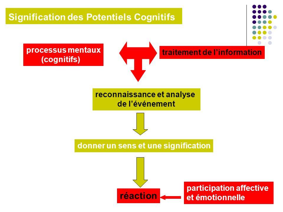 Signification des Potentiels Cognitifs reconnaissance et analyse de lévénement processus mentaux (cognitifs) traitement de linformation donner un sens