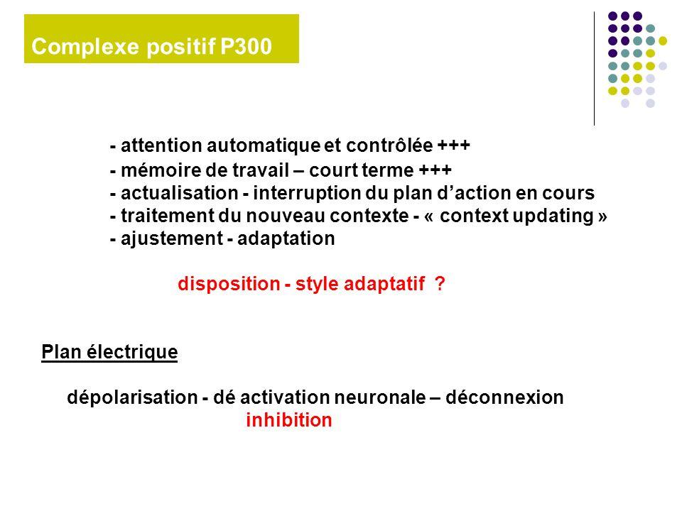 Complexe positif P300 - attention automatique et contrôlée +++ - mémoire de travail – court terme +++ - actualisation - interruption du plan daction e