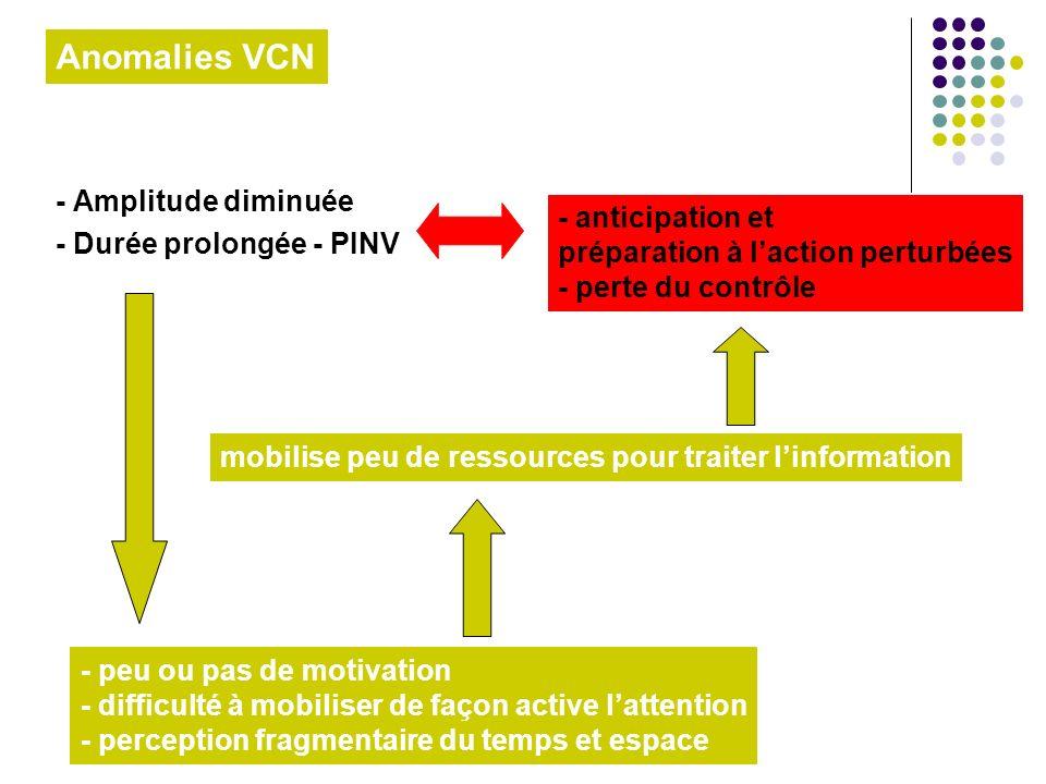 - Amplitude diminuée - Durée prolongée - PINV Anomalies VCN - anticipation et préparation à laction perturbées - perte du contrôle - peu ou pas de mot