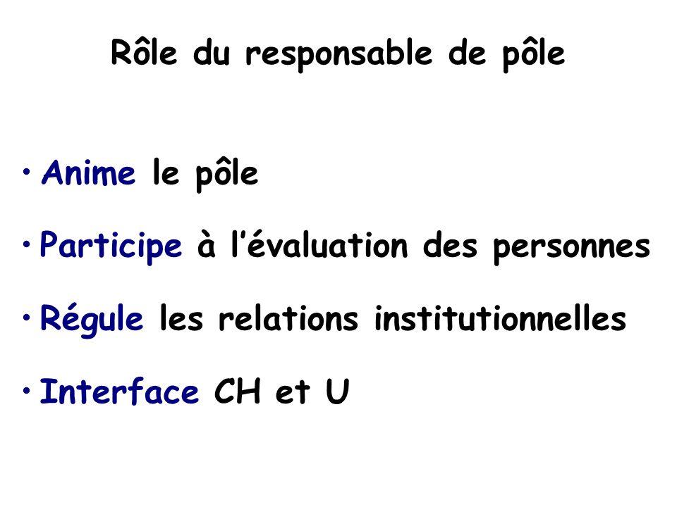 Rôle du responsable de pôle Anime le pôle Participe à lévaluation des personnes Régule les relations institutionnelles Interface CH et U