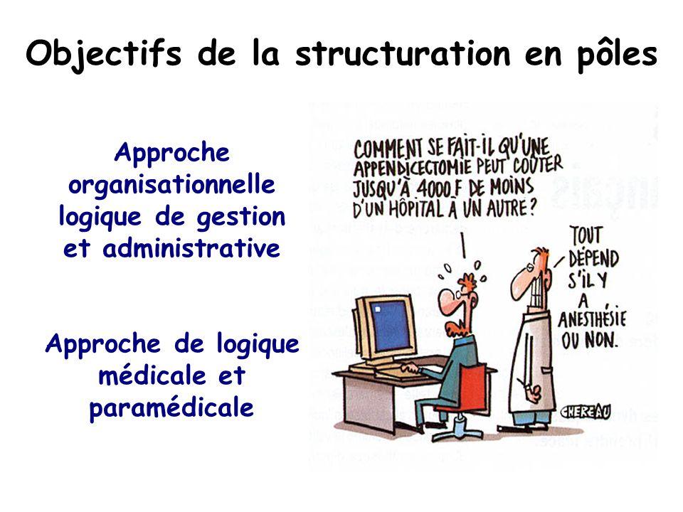 Objectifs de la structuration en pôles Approche organisationnelle logique de gestion et administrative Approche de logique médicale et paramédicale