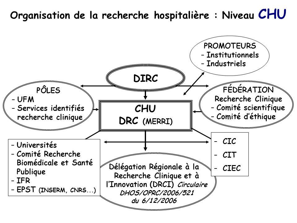 Organisation de la recherche hospitalière : Niveau CHU CHU DRC (MERRI) Délégation Régionale à la Recherche Clinique et à lInnovation (DRCI) Circulaire DHOS/OPRC/2006/521 du 6/12/2006 FÉDÉRATION Recherche Clinique –Comité scientifique –Comité déthique PÔLES –UFM –Services identifiés recherche clinique PROMOTEURS –Institutionnels –Industriels DIRC –CIC –CIT –CIEC –Universités –Comité Recherche Biomédicale et Santé Publique –IFR –EPST (INSERM, CNRS...)