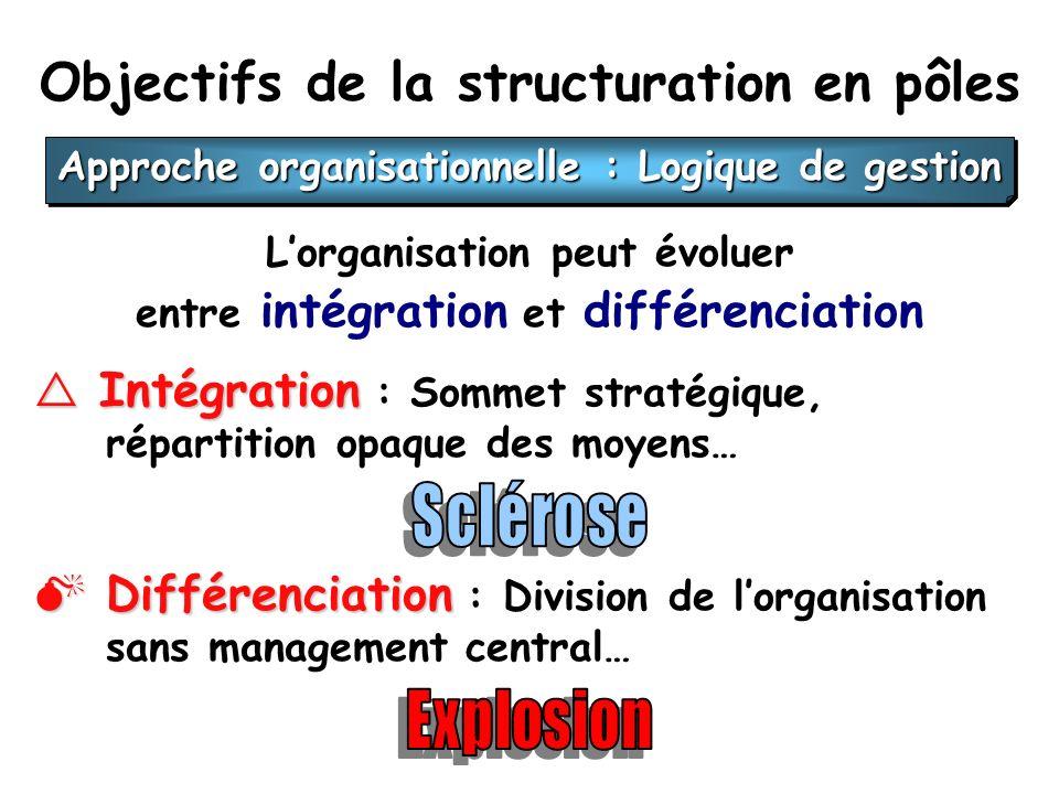 Objectifs de la structuration en pôles Lorganisation peut évoluer entre intégration et différenciation Intégration Intégration : Sommet stratégique, répartition opaque des moyens… Différenciation Différenciation : Division de lorganisation sans management central… Approche organisationnelle : Logique de gestion