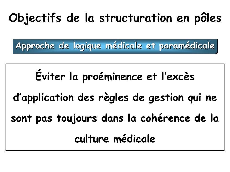 Objectifs de la structuration en pôles Éviter la proéminence et lexcès dapplication des règles de gestion qui ne sont pas toujours dans la cohérence de la culture médicale Approche de logique médicale et paramédicale
