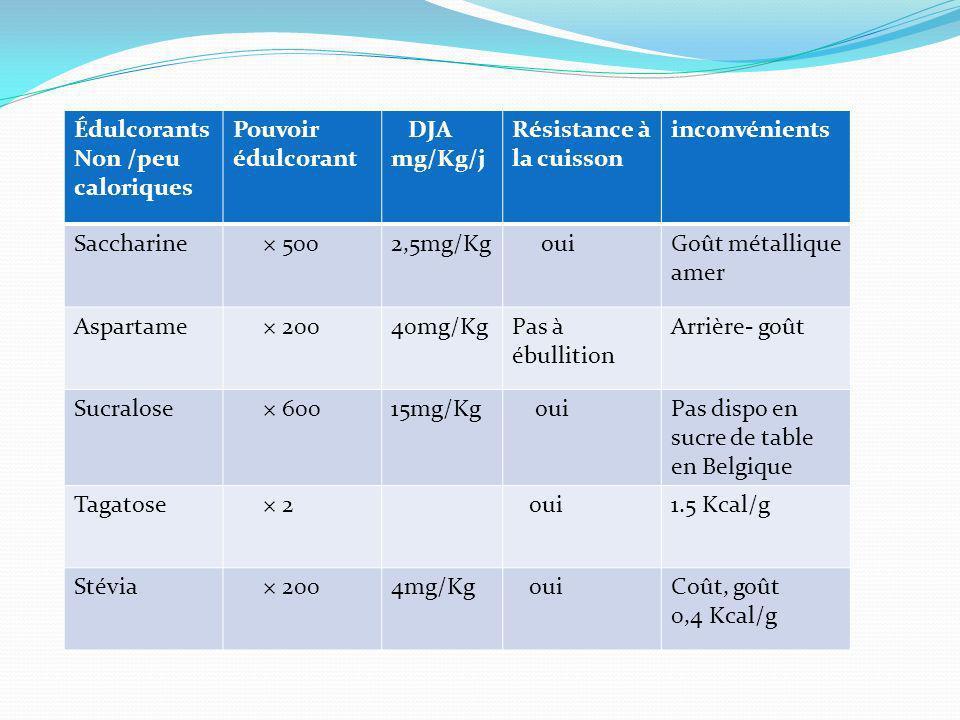 Édulcorants Non /peu caloriques Pouvoir édulcorant DJA mg/Kg/j Résistance à la cuisson inconvénients Saccharine × 5002,5mg/Kg ouiGoût métallique amer Aspartame × 20040mg/KgPas à ébullition Arrière- goût Sucralose × 60015mg/Kg ouiPas dispo en sucre de table en Belgique Tagatose × 2 oui1.5 Kcal/g Stévia × 2004mg/Kg ouiCoût, goût 0,4 Kcal/g