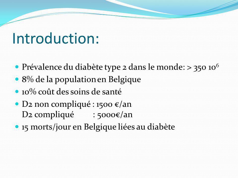 Introduction: Prévalence du diabète type 2 dans le monde: > 350 10 6 8% de la population en Belgique 10% coût des soins de santé D2 non compliqué : 1500 /an D2 compliqué : 5000/an 15 morts/jour en Belgique liées au diabète