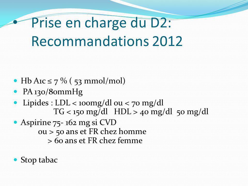 Prise en charge du D2: Recommandations 2012 Hb A1c 7 % ( 53 mmol/mol) PA 130/80mmHg Lipides : LDL 40 mg/dl 50 mg/dl Aspirine 75- 162 mg si CVD ou > 50 ans et FR chez homme > 60 ans et FR chez femme Stop tabac
