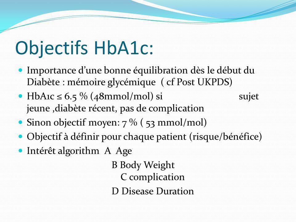 Objectifs HbA1c: Importance dune bonne équilibration dès le début du Diabète : mémoire glycémique ( cf Post UKPDS) HbA1c 6.5 % (48mmol/mol) si sujet jeune,diabète récent, pas de complication Sinon objectif moyen: 7 % ( 53 mmol/mol) Objectif à définir pour chaque patient (risque/bénéfice) Intérêt algorithm A Age B Body Weight C complication D Disease Duration