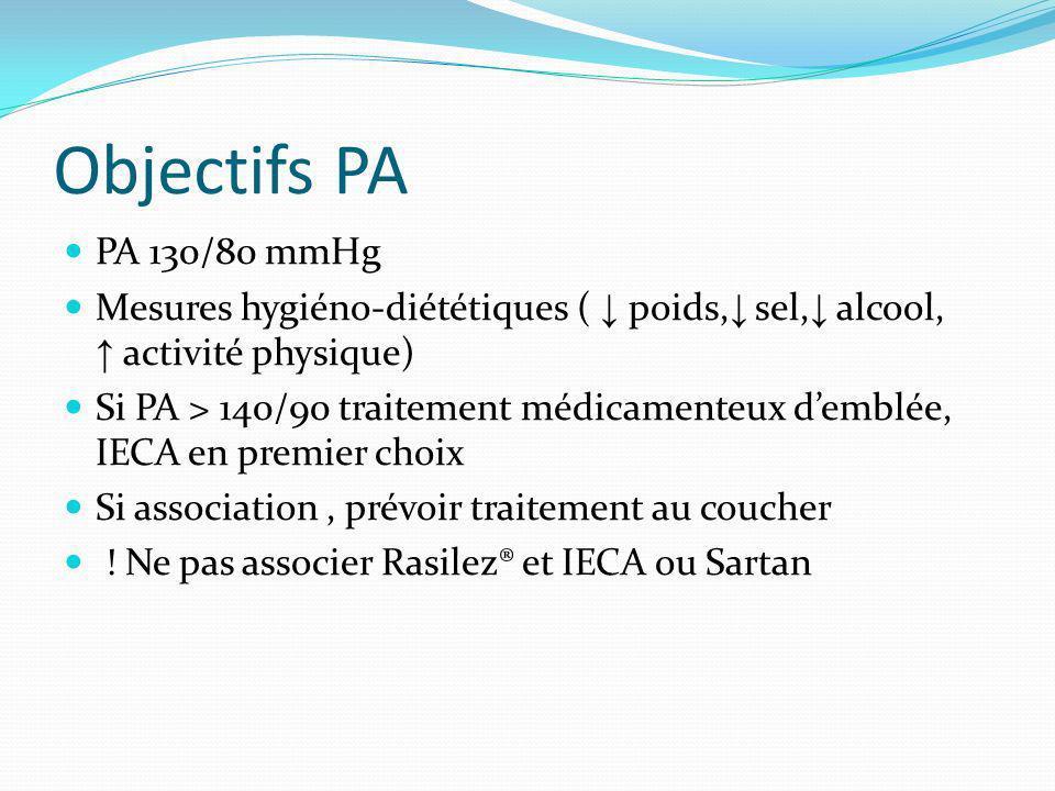 Objectifs PA PA 130/80 mmHg Mesures hygiéno-diététiques ( poids, sel, alcool, activité physique) Si PA > 140/90 traitement médicamenteux demblée, IECA en premier choix Si association, prévoir traitement au coucher .