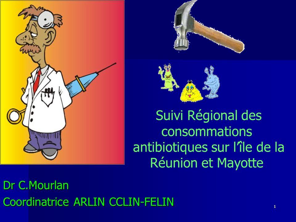 Suivi régional des consommation antibiotique sur lîle de la Réunion – PRINOI – 24 Avril 2009 22 Consommation Chirurgie Réunion (8) /Mayotte/CCLIN PN (38) 851 81 154 42 76 19 22