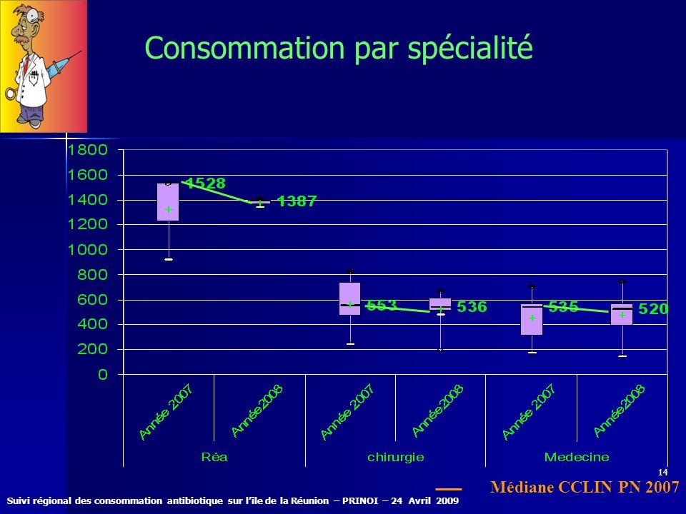 Suivi régional des consommation antibiotique sur lîle de la Réunion – PRINOI – 24 Avril 2009 14 Consommation par spécialité Médiane CCLIN PN 2007