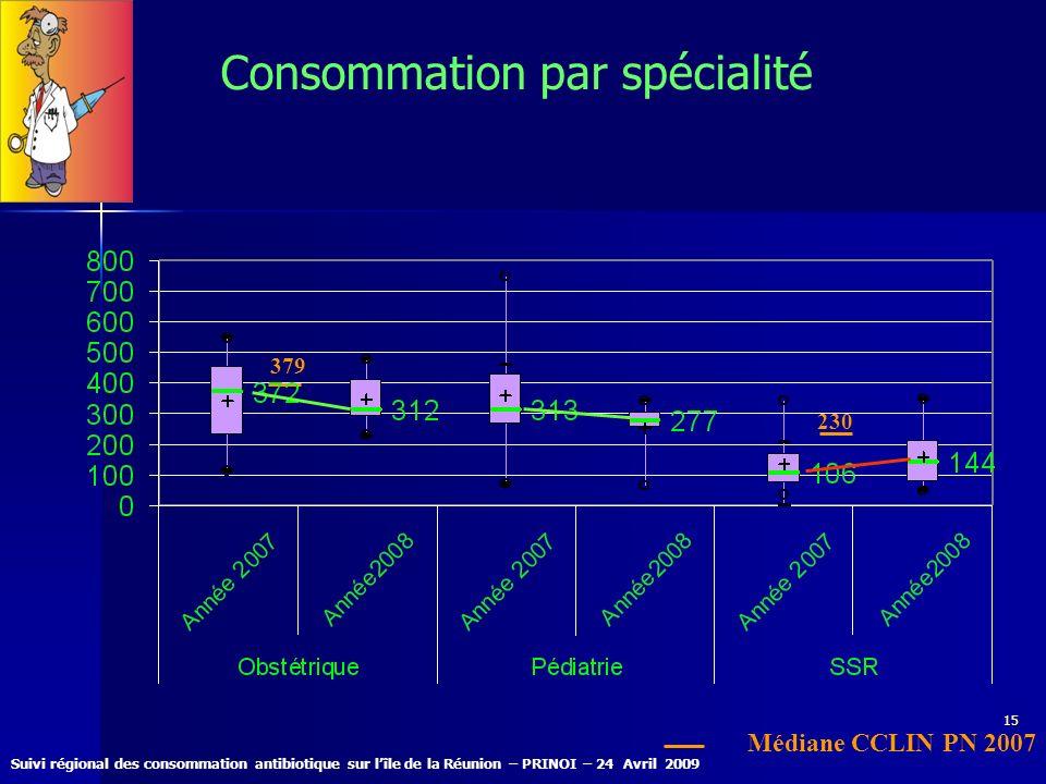 Suivi régional des consommation antibiotique sur lîle de la Réunion – PRINOI – 24 Avril 2009 15 Consommation par spécialité 230 379 Médiane CCLIN PN 2