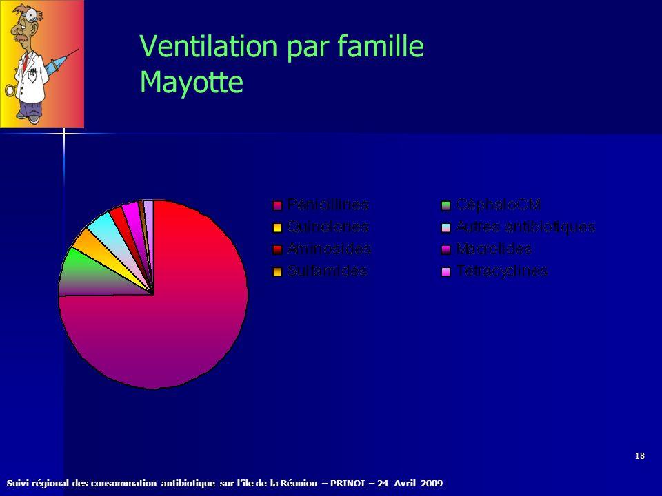 Suivi régional des consommation antibiotique sur lîle de la Réunion – PRINOI – 24 Avril 2009 18 Ventilation par famille Mayotte