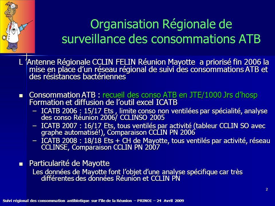 Suivi régional des consommation antibiotique sur lîle de la Réunion – PRINOI – 24 Avril 2009 23 Consommation Médecine Réunion (6)/Mayotte/CCLIN PN (45) 834 124 107 23 32 55 9 36 53
