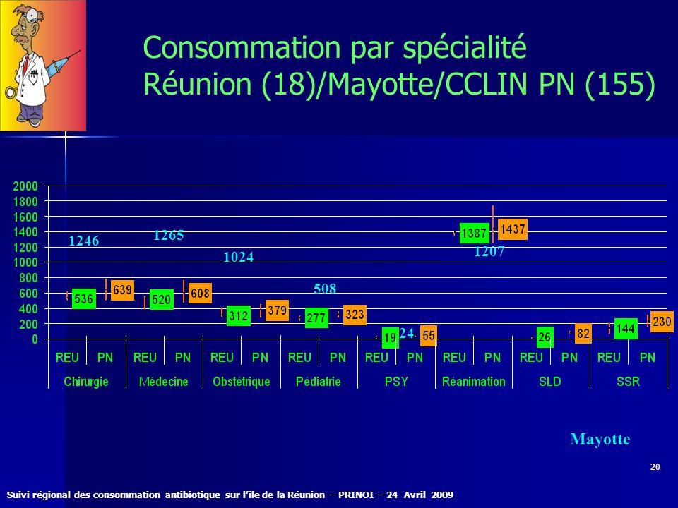 Suivi régional des consommation antibiotique sur lîle de la Réunion – PRINOI – 24 Avril 2009 20 Consommation par spécialité Réunion (18)/Mayotte/CCLIN