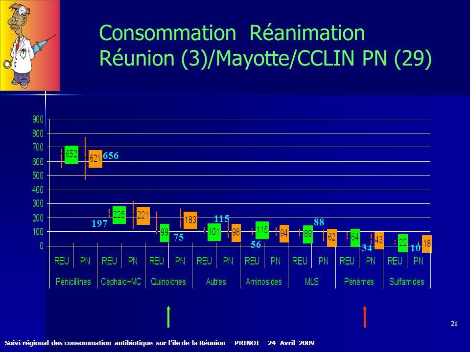 Suivi régional des consommation antibiotique sur lîle de la Réunion – PRINOI – 24 Avril 2009 21 Consommation Réanimation Réunion (3)/Mayotte/CCLIN PN