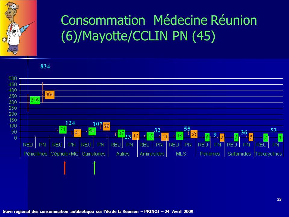 Suivi régional des consommation antibiotique sur lîle de la Réunion – PRINOI – 24 Avril 2009 23 Consommation Médecine Réunion (6)/Mayotte/CCLIN PN (45