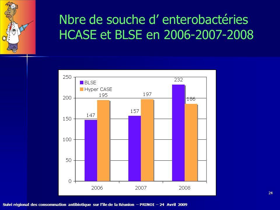 Suivi régional des consommation antibiotique sur lîle de la Réunion – PRINOI – 24 Avril 2009 24 Nbre de souche d enterobactéries HCASE et BLSE en 2006