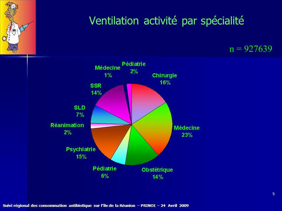 Suivi régional des consommation antibiotique sur lîle de la Réunion – PRINOI – 24 Avril 2009 16 Consommation par spécialité 82 Médiane CCLIN PN 2007