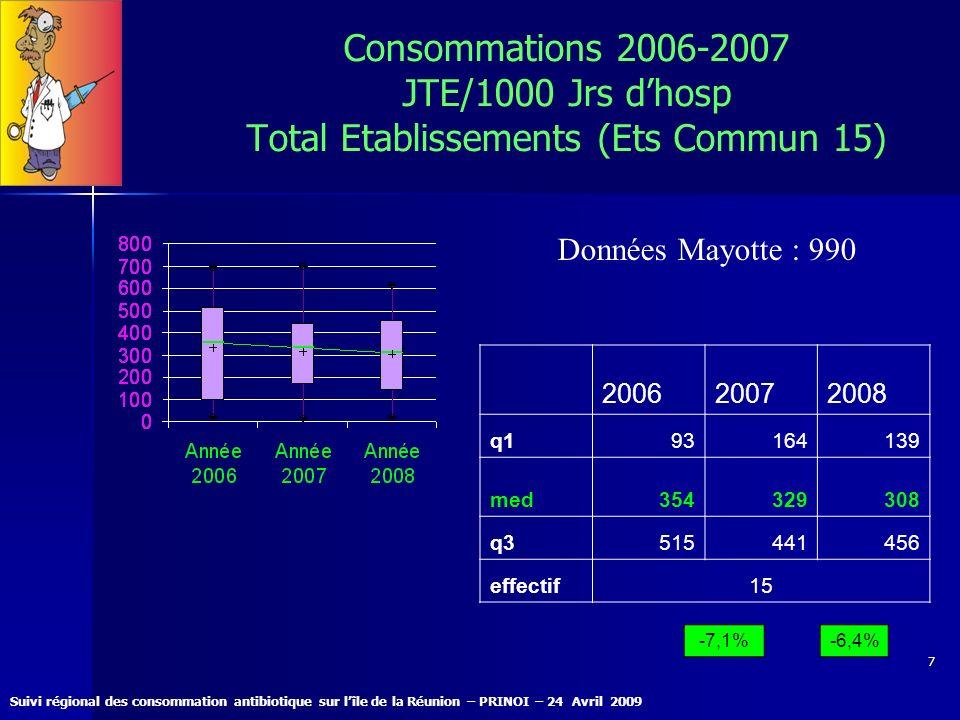 Suivi régional des consommation antibiotique sur lîle de la Réunion – PRINOI – 24 Avril 2009 7 Consommations 2006-2007 JTE/1000 Jrs dhosp Total Etabli