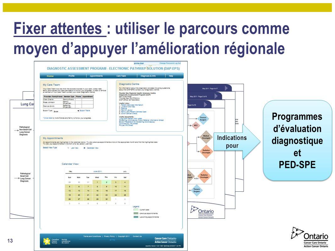Fixer attentes : utiliser le parcours comme moyen dappuyer lamélioration régionale Programmes dévaluation diagnostique et PED-SPE Programmes dévaluation diagnostique et PED-SPE Indications pour 13
