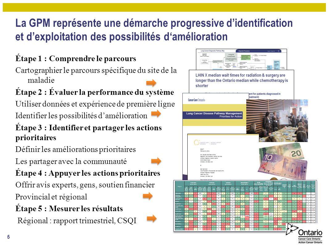 Bons résultats jusquà présent Projet évolutif Grand potentiel Évaluation continue de leffort/impact de diverses approches du développement et du maintien des parcours de maladie 16 En résumé :