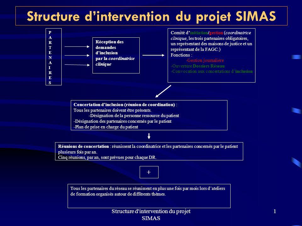 Structure d intervention du projet SIMAS 1 Réception des demandes dinclusion par la coordinatrice clinique Concertation dinclusion (réunion de coordination) : Tous les partenaires doivent être présents.